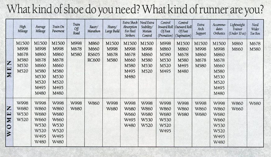 select new balance math chart